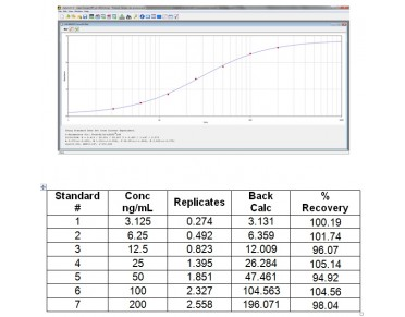Haptoglobin ELISA Kit (Human) : 96 Wells (OKIA00064) in Standard curve using Standard curve